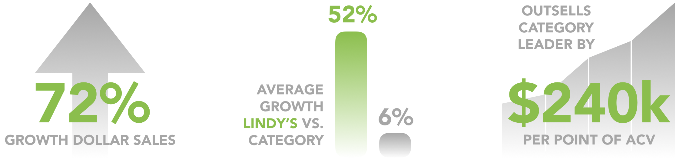 Concentric results for Lindy's Italian Ice