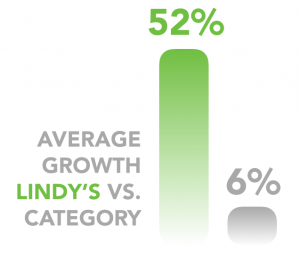 Lindy's Concentric